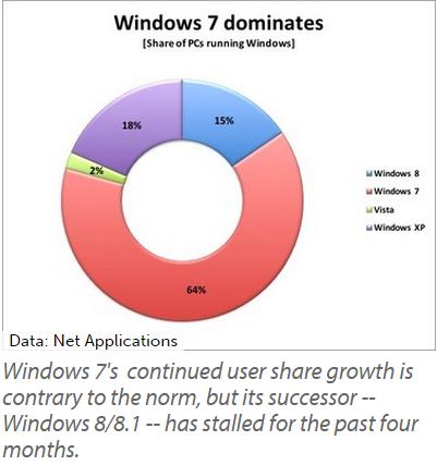 windows 7 dominates
